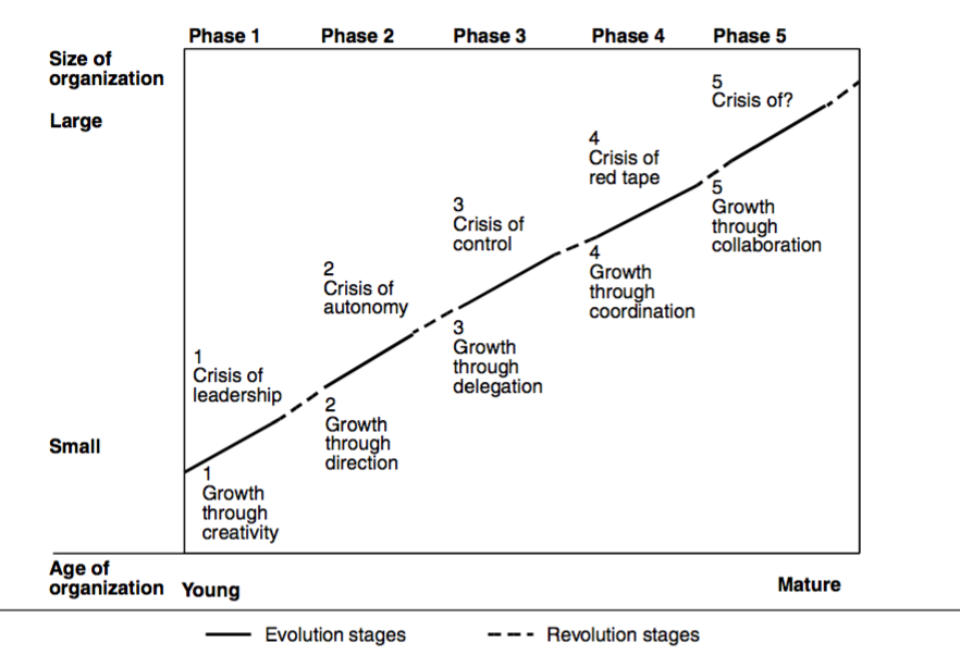 STAGES OF BUSINESS GROWTH PDF DOWNLOAD