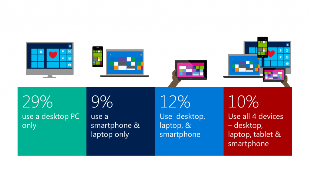 use-of-devices-1024x576