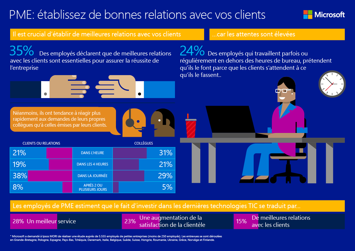20151202_Infographic-1-MKB-Kom-in-contact_fr