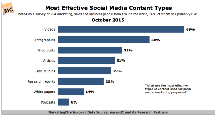 Most effedtive social media types